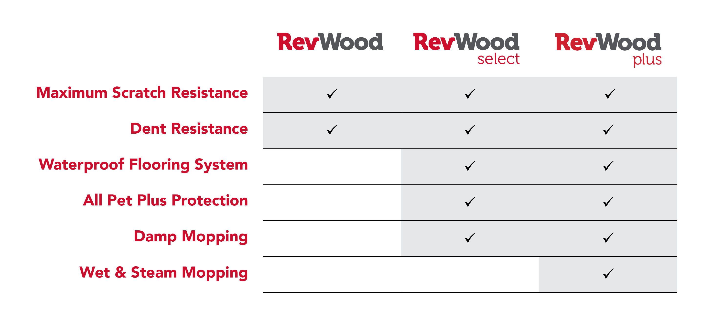 RevWood Comparison Chart
